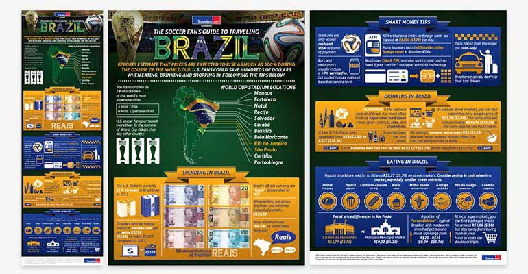Travelex Currency Exchange Brazil World Cup Travel Infographic